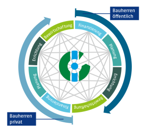 Die IG LEBENSZYKLUS BAU vernetzt alle Bereiche der Bau- und Immobilienbranche, entwickelt Standards für Politik und Wirtschaft und stellt öffentlichen und privaten Bauherren entsprechende Instrumente zur Verfügung.
