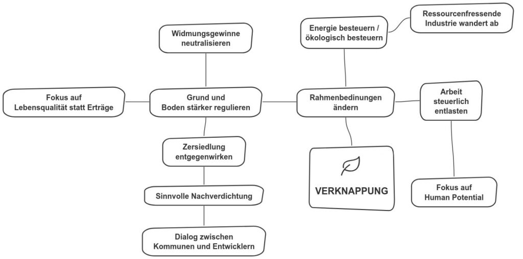Mindmap Verknappung. Quelle: IG Lebenszyklus Bau