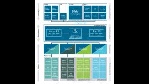 Das zweite Kernstück: das Organisationsmodell, das zeigt, wie ein lebenszyklusorientiertes Projekt organisiert werden kann. Es veranschaulicht die zentrale Rolle des Bauherrn, alle im Lebenszyklus relevanten Leistungsbereiche gleichzeitig und gleichberechtigt von Beginn an zu berücksichtigen. Das Bauprojekt als Unternehmen auf Zeit, in dem der Bauherr (blau) – wie in seinem Unternehmen – die zentrale Rolle übernimmt.