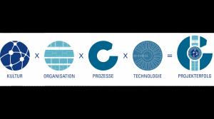 Das K.O.P.T- Modell zur erfolgreichen Projektarbeit in einer digitalisierten Immobilienwelt – Aufbauend auf den drei Säulen Kultur, Organisation und Prozesse, die von der IG LEBENSZYKLUS BAU in den Vorjahren definiert wurden, wird das Modell 2018 in Anbetracht der digitalen Transformation um eine vierte Säule ergänzt.