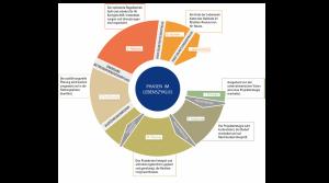 Das erste Kernstück: das Prozessmodell als Grundlage für lebenszyklusorientierte Prozesse. Der Prozess startet mit der Phase der Strategie und führt nach den Phasen Initiierung, Planung, Ausführung, Nutzung und Rückbau zum Ende des Objektlebenszyklus, nach welchem wieder Raum für eine Neuentwicklung am Standort geschaffen ist. Dies gilt für den Neubau gleichermaßen wir für Revitalisierungen.