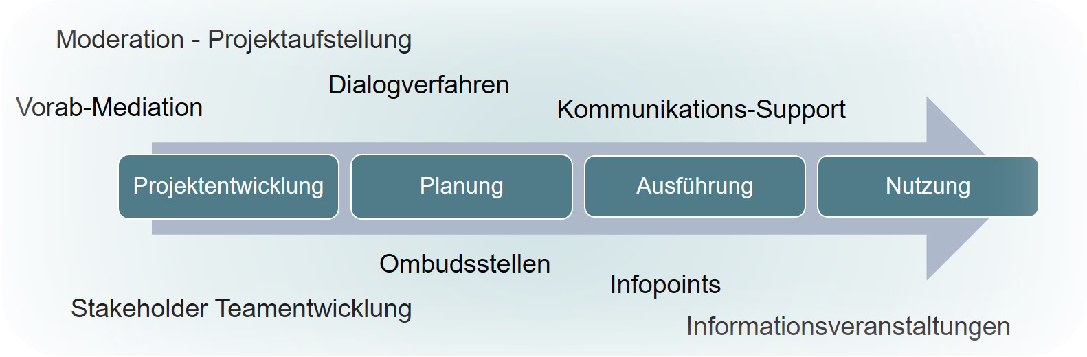 Leistungsbeispiele - Out of the box